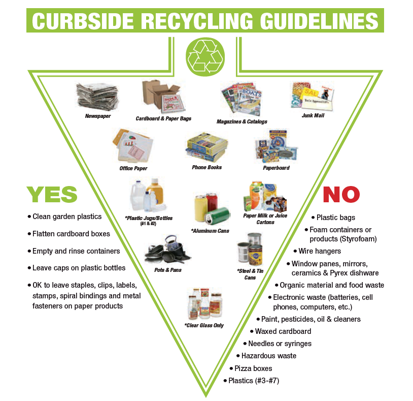 GFL Recycling Graphic